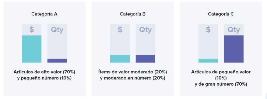 Análisis y clasificación de inventarios ABC